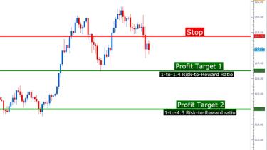 Price action blog forex