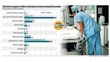 Elective surgeries: Wait time of more than 12 months.