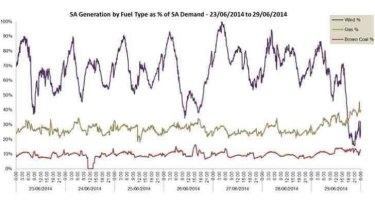Share of wind exceeds 100% demand