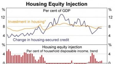 Australian home equity withdrawals