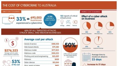 The cost of cybercrime in Australia.