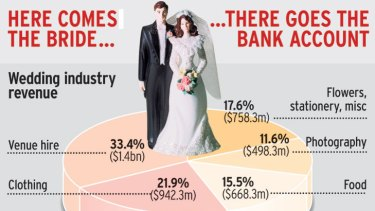 Wedding industry revenue.