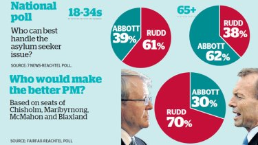 The Fairfax-ReachTEL poll of four Labor electorates in Sydney and Melbourne found that voters believed Mr Rudd to be as capable as Mr Abbott to solve the vexed issue.