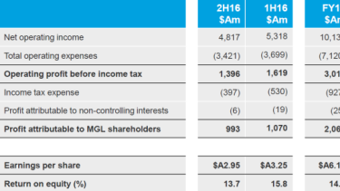 Macquarie's full-year financial results.