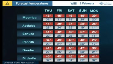 The hottest towns in Australia this week.