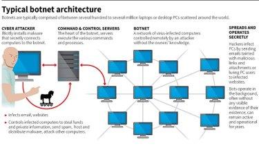 Sources: Microsoft, Symantec, Dell. <em>Grahpic: Reuters</em>