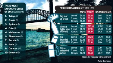 Stephen Koukoulas said despite the rise, Australias are about 40 per cent richer than the average American.