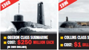 A comparison of the cost of submarines.