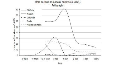 Anti-social behaviour at Kings Cross, as compiled by the City of Sydney Council.