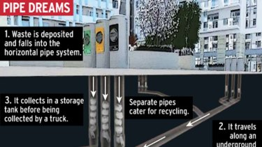 An underground system of pipes could be used to collect garbage from inner-city homes under plans to go before the City of Sydney council.