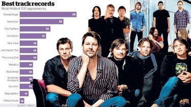 Top of the pops: Powderfinger lead the Hottest 100 appearance list, followed by Silverchair, top left, and Foo Fighters, top right.