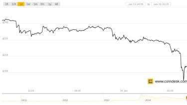 Bitcoin price plummets.