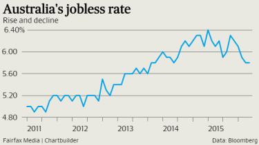 The jobless rate held steady at 5.8 per cent in December, showing the economy's relative strength.
