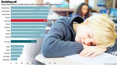 Nodding off: Sleep deprivation in schoolchildren.