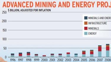 Source: Bureau of Resources and Energy Economics