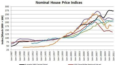 Chart one: Nominal house price indices