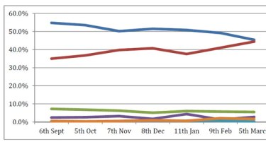 A graph of first preference votes in Ashgrove according to monthly ReachTEL polls since September.