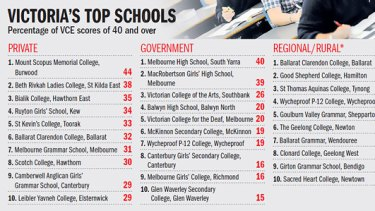 *Includes independent and government schools. Source: Victorian Curriculum and Assessment Authority
