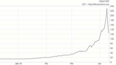 Bitcoin hit a high of $260 this week, before falling to $120 on Thursday before a 12-hour trading halt.