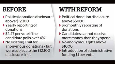 The reform: With and without.