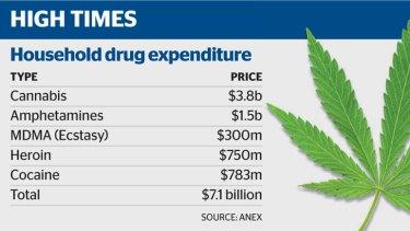 Breaking down Australia's drug money.