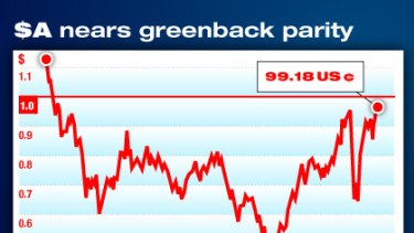 The dollar continues its climb towards parity with the greenback.