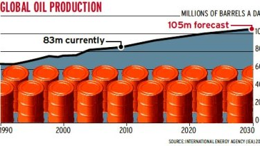 Graph: Global oil production.