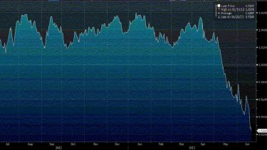 The dollar against the greenback over the past 12 months.