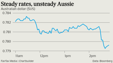 Traders sold the local currency after the RBA kept rates on hold.