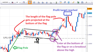 Trading forex patter analisi tecnica