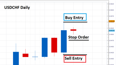 Forex and inside trading