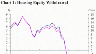 UK home equity withdrawals