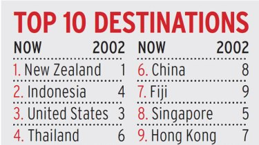 Then and now ... the top 10 overseas destinations for Australians.
