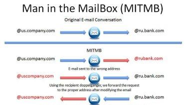 How Godai Group intercepted misspelt emails.