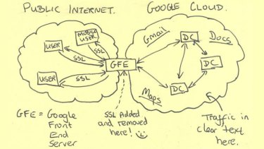 "How to snoop in the cloud: In this slide from a National Security Agency presentation on ""Google Cloud Exploitation,"" a sketch shows where the ""Public Internet"" meets the internal ""Google Cloud"" where user data resides."