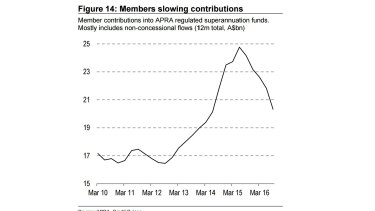 Super contributions are falling, reducing funds' buying capacity.