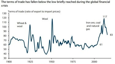 Australia's terms of trade has fallen sharply since the mining boom peak in 2011.
