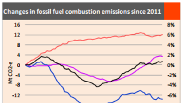 Fossil fuel emissions trajectory in Australia since 2011