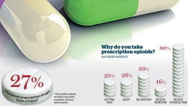 Source: Global drug survey