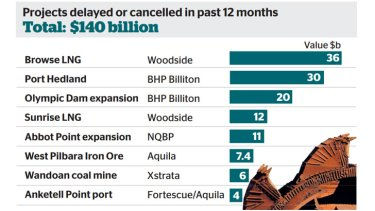 Delayed or cancelled projects in the past year.