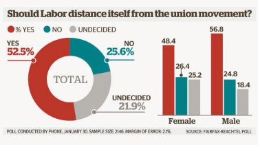 """Poll: 52.5 per cent of voters believe that the ALP should """"distance itself from the union movement""""."""