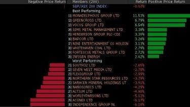 Markets Live: ASX wallows amid earnings