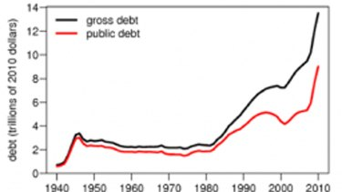 Chart 1: US gross debt and the relative value of public debt.