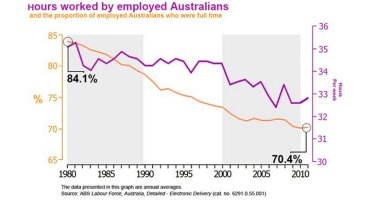Going down ... this graph, from May 2012, shows how the decrease in the proportion of full-time workers in more recent years has led to a decrease in the average hours worked by all employed people.
