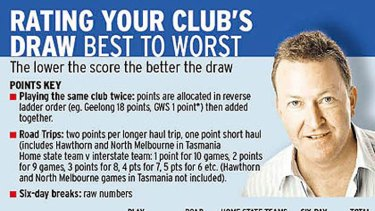 Rohan Connolly rates your club's draw.