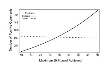 The graph demonstrates that the lower the skill level of a man, the less positive he is towards a female player. For men playing with men, this doesn't make a difference.