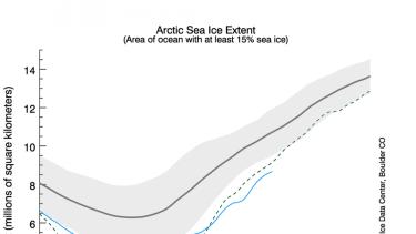 Arctic Sea Ice Extent