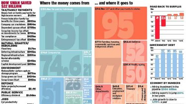 Where the money comes from .... and where it goes.
