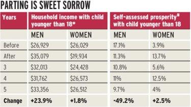 Divorced men better off but not happier