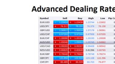 Understanding margin and leverage in forex